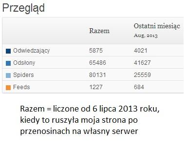 statystyki sierpnia 2013